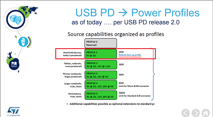USB-PD-Profiles